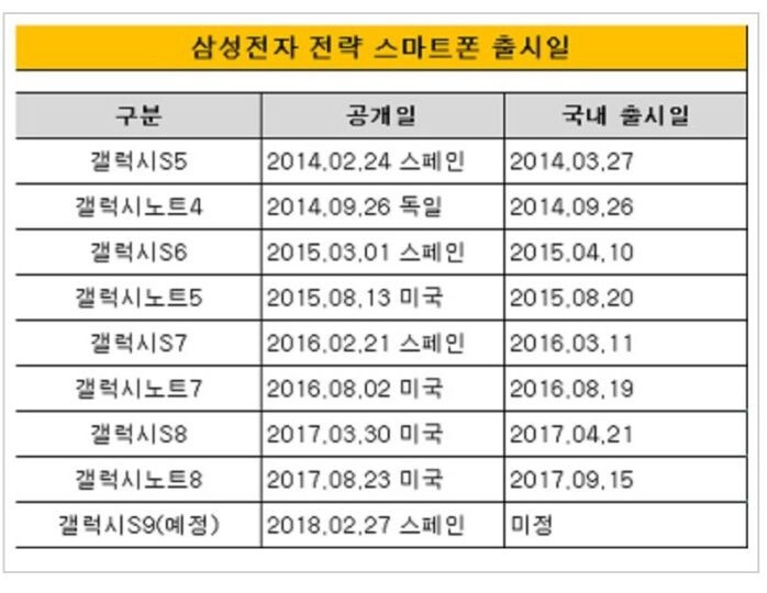 Announcement and release dates for Samsung's Galaxy S and Note series since 2014 - Samsung Galaxy S9/S9+ announcement date allegedly revealed in new report