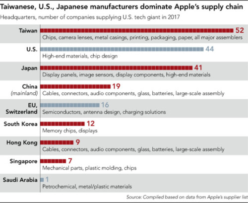 A decade of Apple suppliers' bonanza