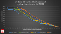 478839-chart-lte-band-4-download-performance-of-leading-smartphones.png