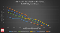 478841-chart-lte-band-4-download-performance.png