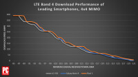 478845-chart-lte-band-4-download-performance-of-leading-smartphones-4x4-mimo.png