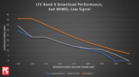 478846-chart-lte-band-4-download-performance-of-leading-smartphones-4x4-mimo-low-signal.png