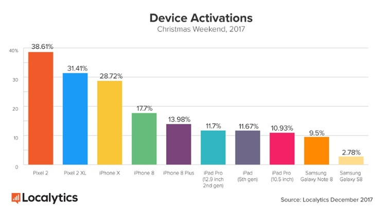 The Pixel 2 showed the largest improvement in Christmas holiday weekend activations