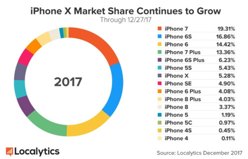 The Apple iPhone 7 is currently the most widely used iPhone model