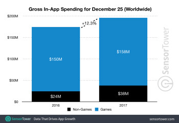 Spending on apps rose 12.3% during this year's Christmas Day