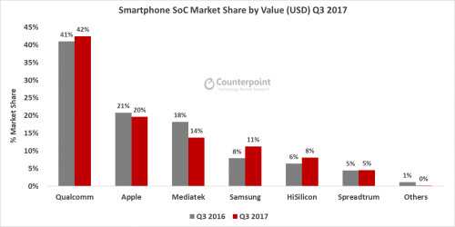 Qualcomm captures the top market share in smartphone chipsets during the Q3