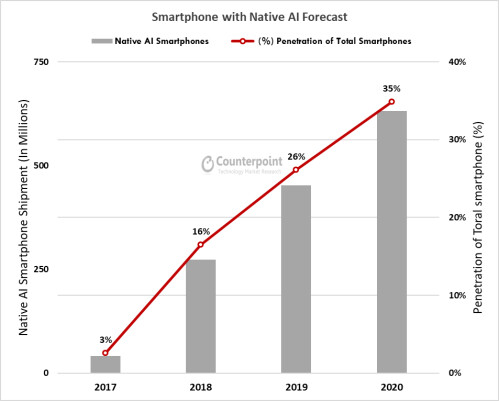 Smartphones using chips with dedicated AI processors will rise over the next few years