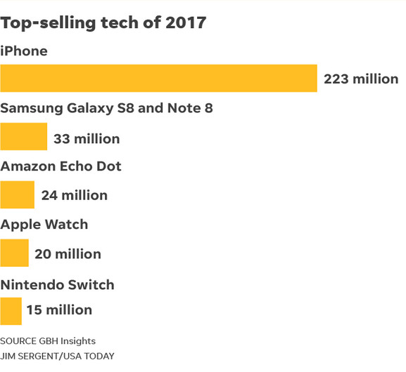 The iPhone was the top selling tech product of 2017 - The Apple iPhone was the top selling tech product of 2017