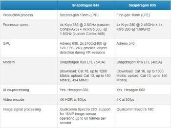 Snapdragon 845 vs Snapdragon 835 comparison