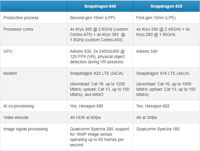 Snapdragon 845 vs Snapdragon 835 comparison - LG G7 ThinQ rumor round-up: Specs, design, features, price, release date