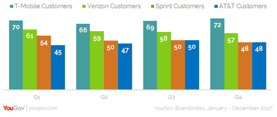 T-Mobile is tops in customer satisfaction for all four quarters of 2017