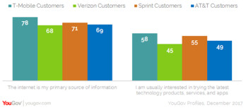 Two research firms say T-Mobile was tops in customer satisfaction