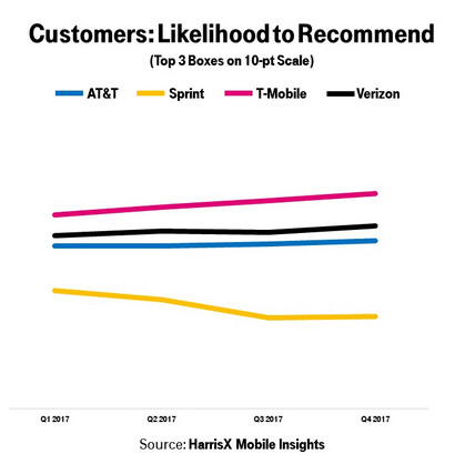 Surveys from two research firms show T-Mobile customers to be the most satisfied in the industry
