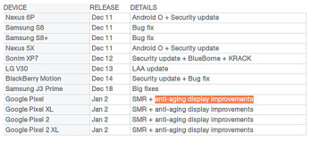 "Latest January update for Pixel phones brings ""anti-aging"" display fixes (Update: Nope, just minor fixes!)"