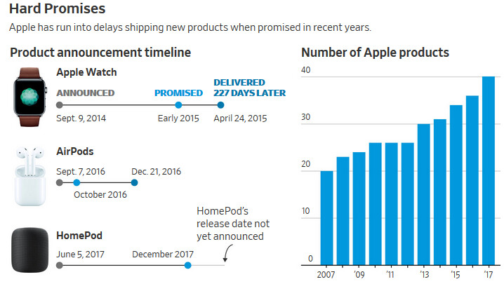 Under Tim Cook, Apple new product delays have doubled - WSJ: Apple product delays double in length with Tim Cook as CEO