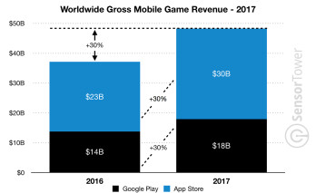 Google Play first-time app installs surpassed App Store's by more than double in 2017