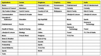 Mood Tags (L), New list of categories (R)