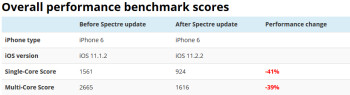 TheiOS 12.2.2 update that protects the OS from Meltdown and Spectre can slow down the speed of your iPhone 6 and up