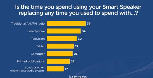 Smart speaker ownership among U.S. adults grew 128% in 2017