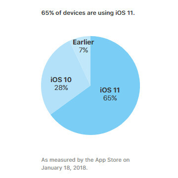 Apple confirms 65% of iPhones and iPads run iOS 11, less than 30% are still on iOS 10