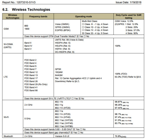 The FCC reveals details about an unannounced Sony phone