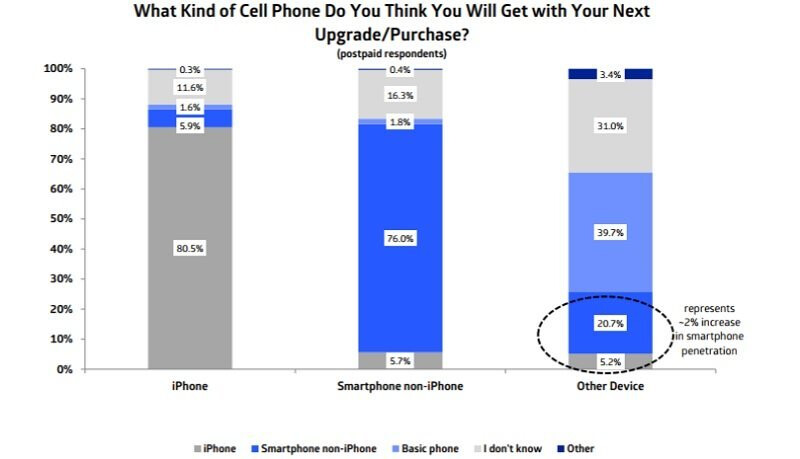 Interest in Apple's new iPhones near all-time lows at Verizon, AT&T and Sprint