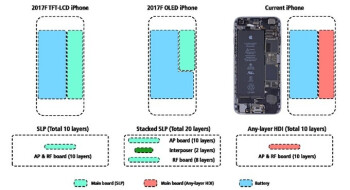 The iPhone X (middle) stacked motherboard fits all its components in half the footprint of the iPhone 8 (left) or iPhone 7 (right) PCBs, leaving space for an L-shaped battery