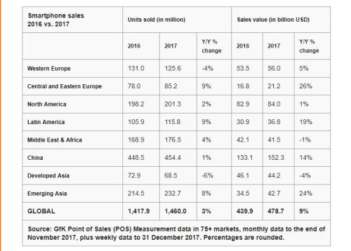 2016 vs 2017 phone prices increase