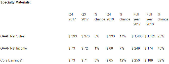 Specialty Materials department's financial report - Corning sold more in 2017, but reports net loss