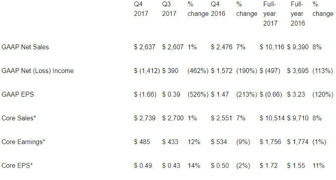 Corning's fourth quarter and full-year financial results. Numbers given are in millions, except the earning per-share amounts - Corning sold more in 2017, but reports net loss