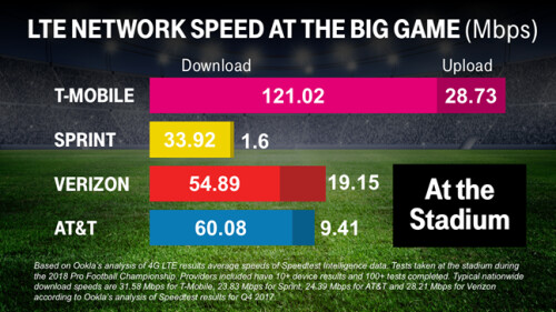 Sprint, Verizon and T-Mobile Super Bowl breakdown