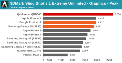 Snapdragon 845 gets benchmarked, scores higher than iPhone X in graphics