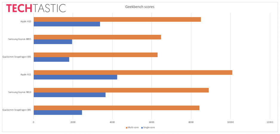 Chipset benchmark comparison courtesy of Techtastic.nl - Samsung Galaxy S9 with Exynos 9810 on deck pops up in benchmark, humiliates Snapdragon 845