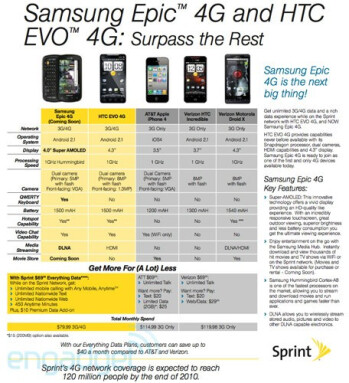 "Samsung, Sprint start pushing the Epic 4G as the ""next big ..."