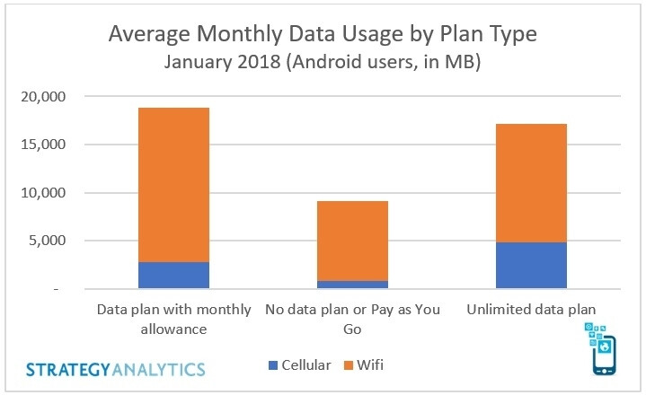 How much data are you averaging per month
