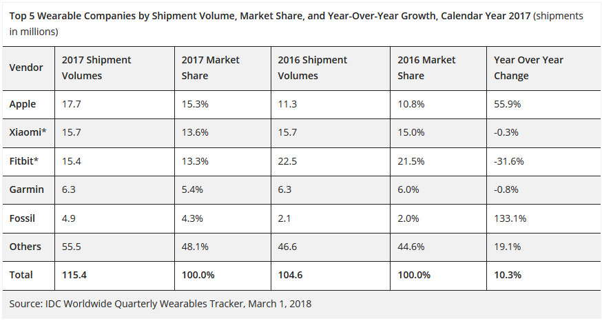 2017 wearable shipments according to IDC - Apple has largest wearables share as overall shipments set quarterly and annual records