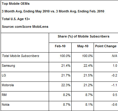 Android continues to pick up market share in the U.S.
