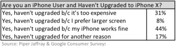 Survey explains why 1,500 iPhone users didn't upgrade to the iPhone X