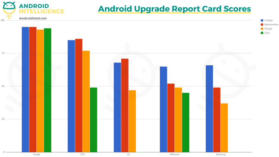 Update times are getting slower for most Android vendors, Google is the only exception - Android updates got even worse this year: while Google unveils Android P, Android Oreo still has not arrived to Samsung and LG flagships