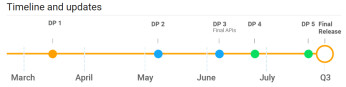 Timeline runs from yesterday's release of Android P developer preview 1 to the launch of the final version during Q3 2018