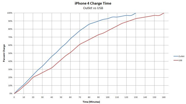 Charging an iPhone 4 through USB takes 30 minutes longer than using a wall charger