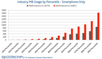 Most smartphones are under-utilized