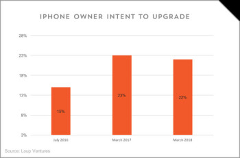 The % of users who plan to get the newest iPhone hasn