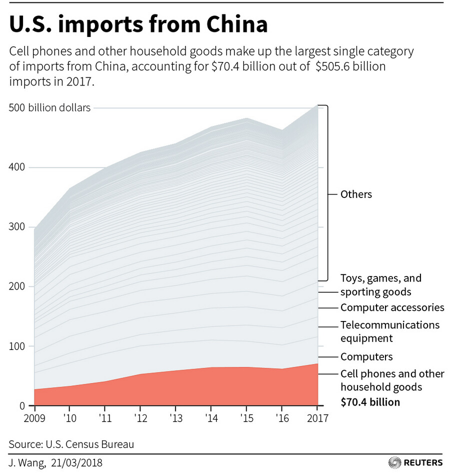 A look at the U.S. trade deficit with China - The Apple iPhone exaggerates the U.S. trade deficit with China
