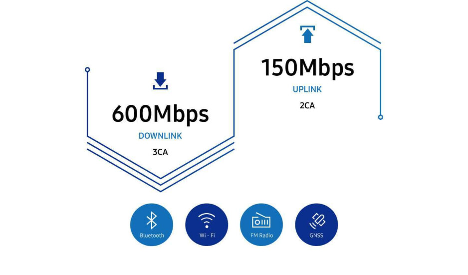 Samsung unveils the Exynos 7 Series 9610 chip: Neural image processing, rad slow-mo, coming H2 2018