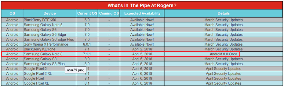 Rogers says that its version of the Samsung Galaxy Note 8 will start to receive Android Oreo on April 5th - Samsung Galaxy Note 8 to receive Oreo update in Canada starting on April 5th