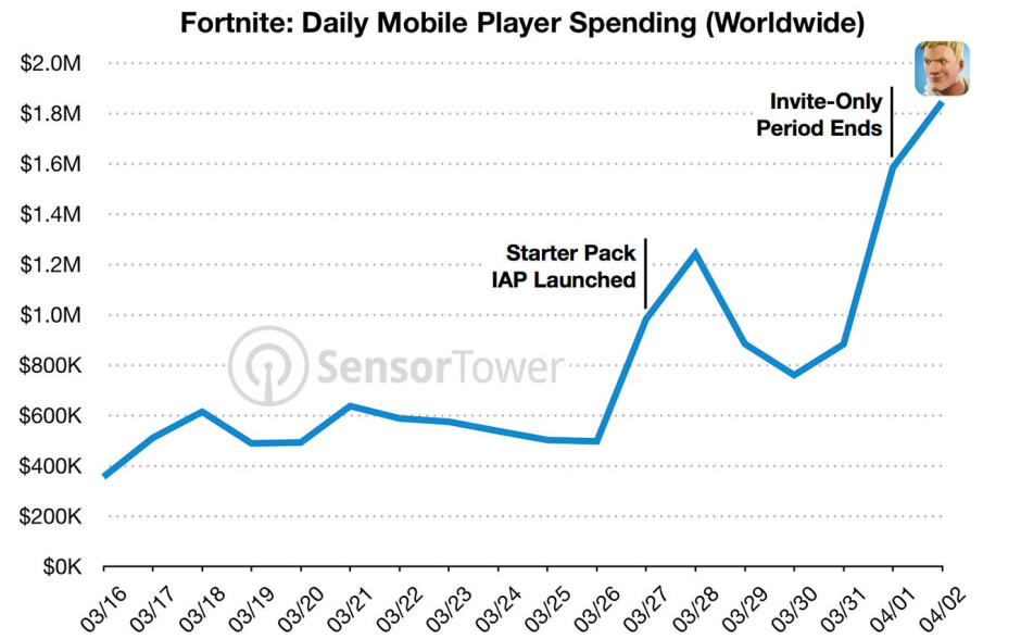 Fortnite daily revenue - Fortnite mobile makes $15 million on iOS in less than a month