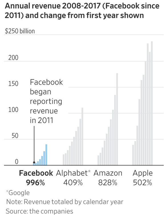 Facebook has been growing faster than other tech firms - Facebook backlash could tighten regulations on Apple, Google and Amazon