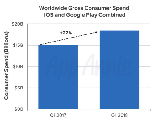 App downloads set a record during the first quarter of 2018