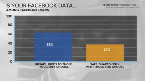 Die Mehrheit der US-amerikanischen Facebook-Nutzer gibt an, dass ihre persönlichen Daten nicht sicher sind. Sammelklage wird eingereicht